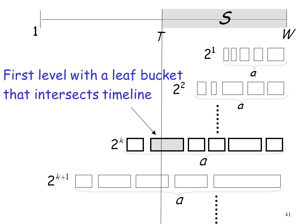 41 First level with a leaf bucket that intersects timeline