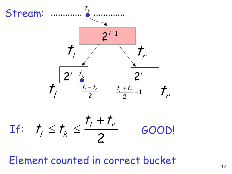 49 Stream: If: GOOD! Element counted in correct bucket