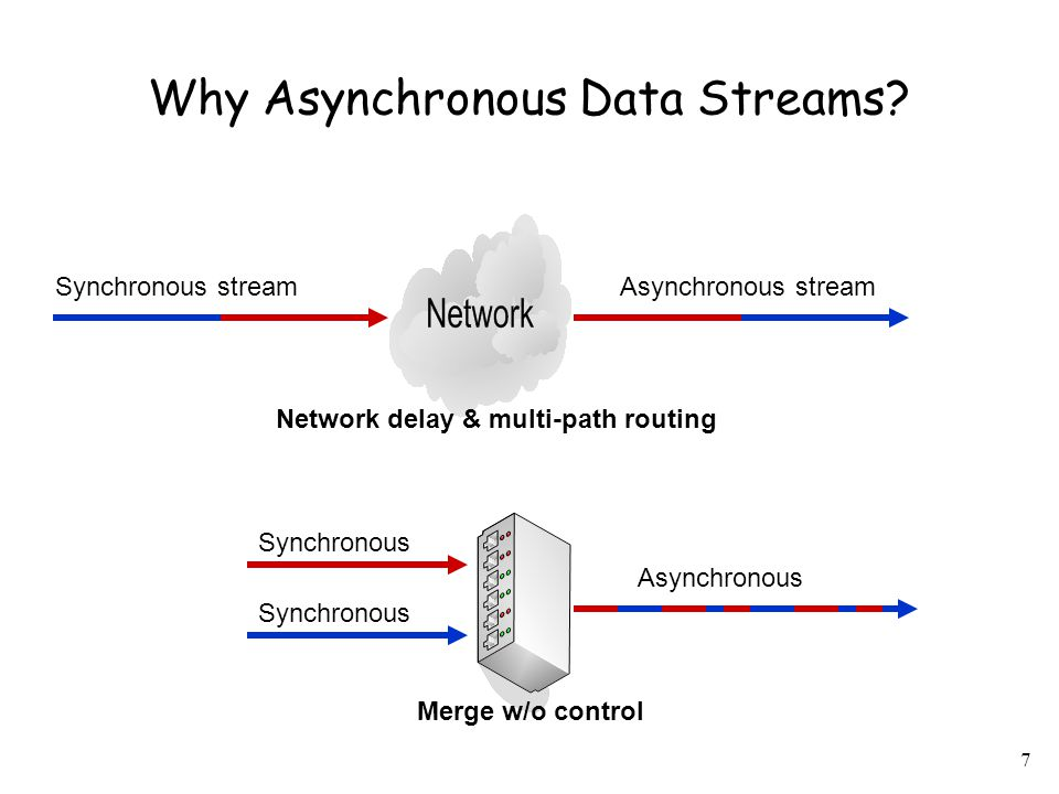 7 Why Asynchronous Data Streams? Synchronous streamAsynchronous stream Synchronous Asynchronous Merge w/o control Network delay & multi-path routing