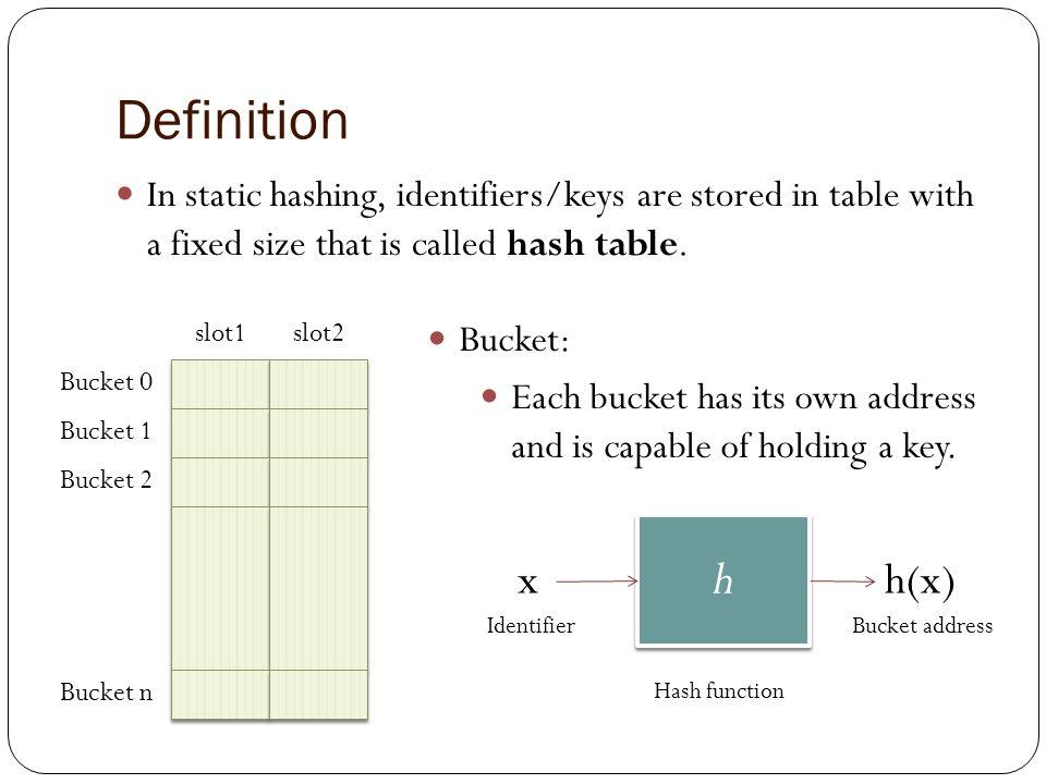8.2 Static Hashing