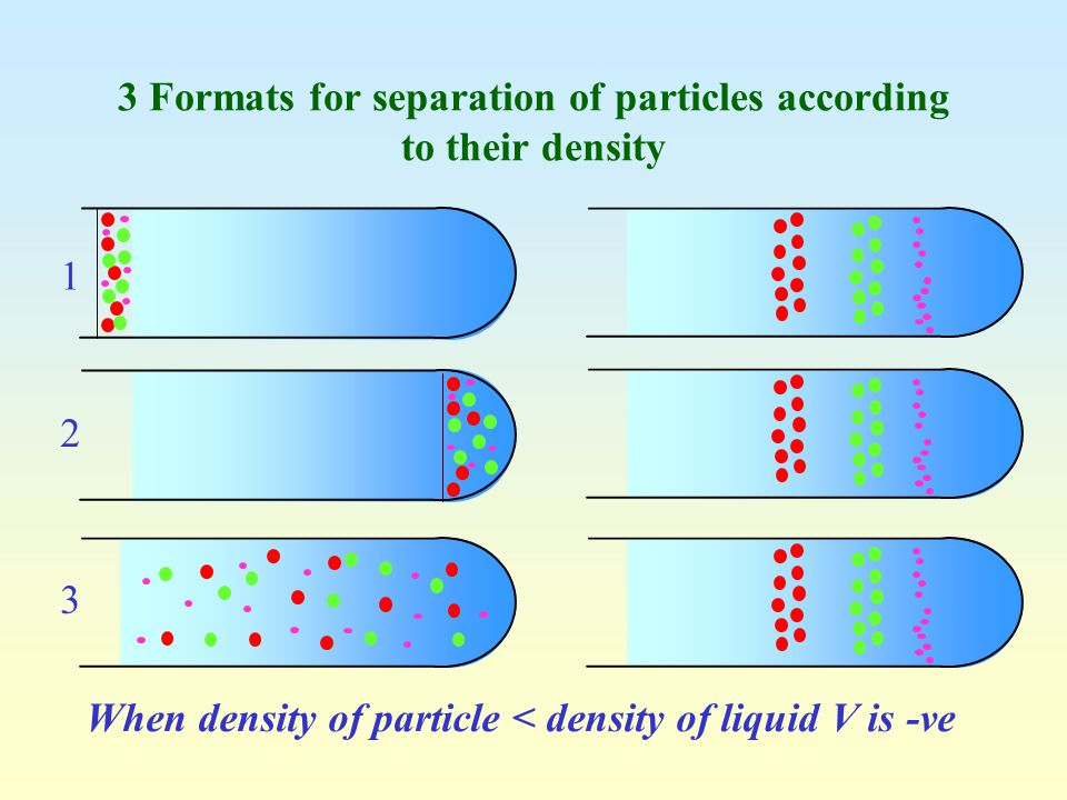 1 2 3 3 Formats for separation of particles according to their density When density of particle < density of liquid V is -ve
