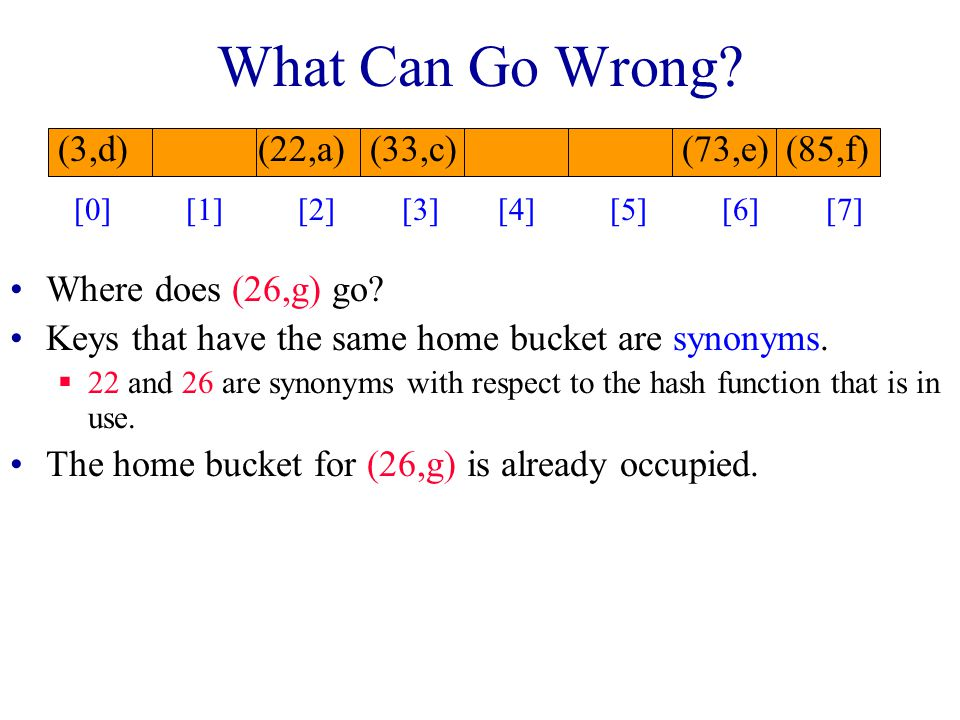 What Can Go Wrong. Where does (26,g) go. Keys that have the same home bucket are synonyms.