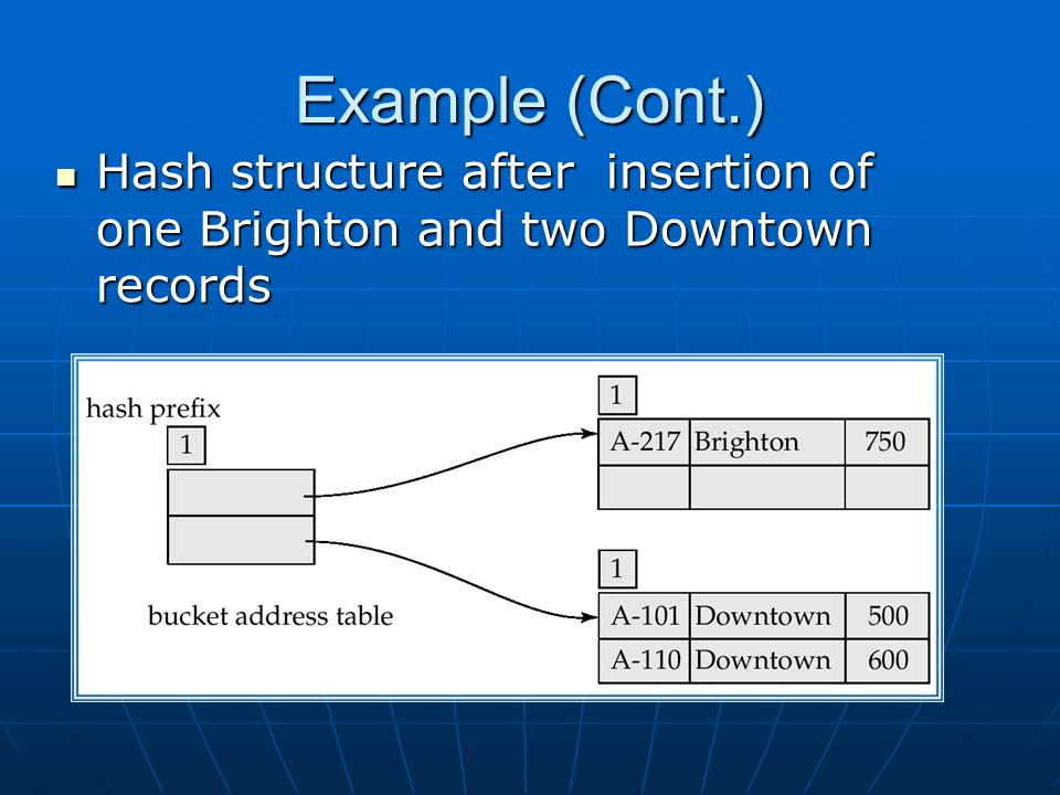Example (Cont.) Hash structure after insertion of one Brighton and two Downtown records Hash structure after insertion of one Brighton and two Downtown records