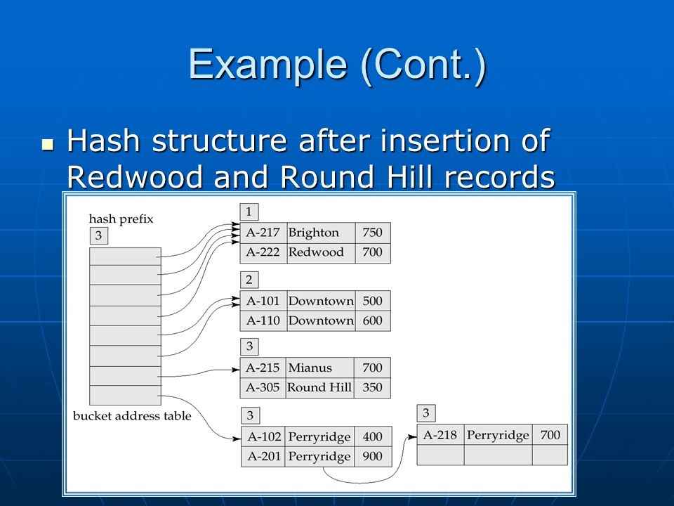 Example (Cont.) Hash structure after insertion of Redwood and Round Hill records Hash structure after insertion of Redwood and Round Hill records
