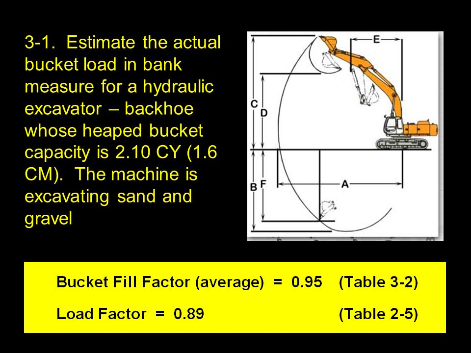 3-1. Estimate the actual bucket load in bank measure for a hydraulic excavator – backhoe whose heaped bucket capacity is 2.10 CY (1.6 CM). The machine