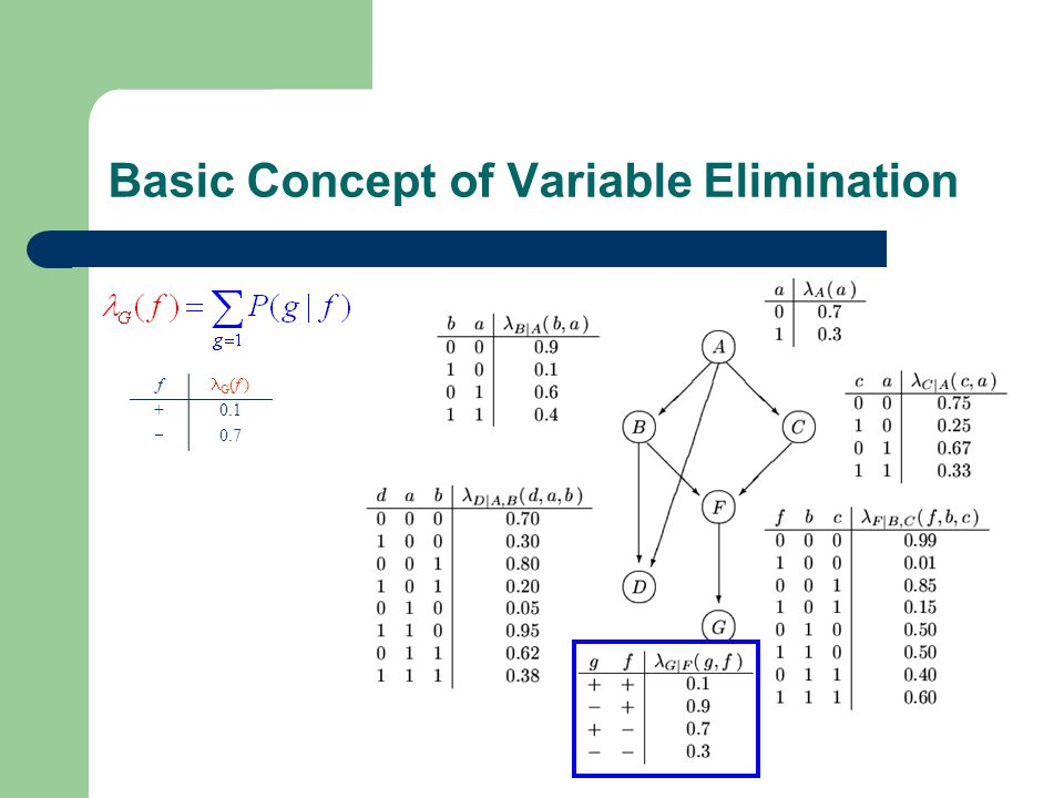 Basic Concept of Variable Elimination f G (f ) +0.1  0.7