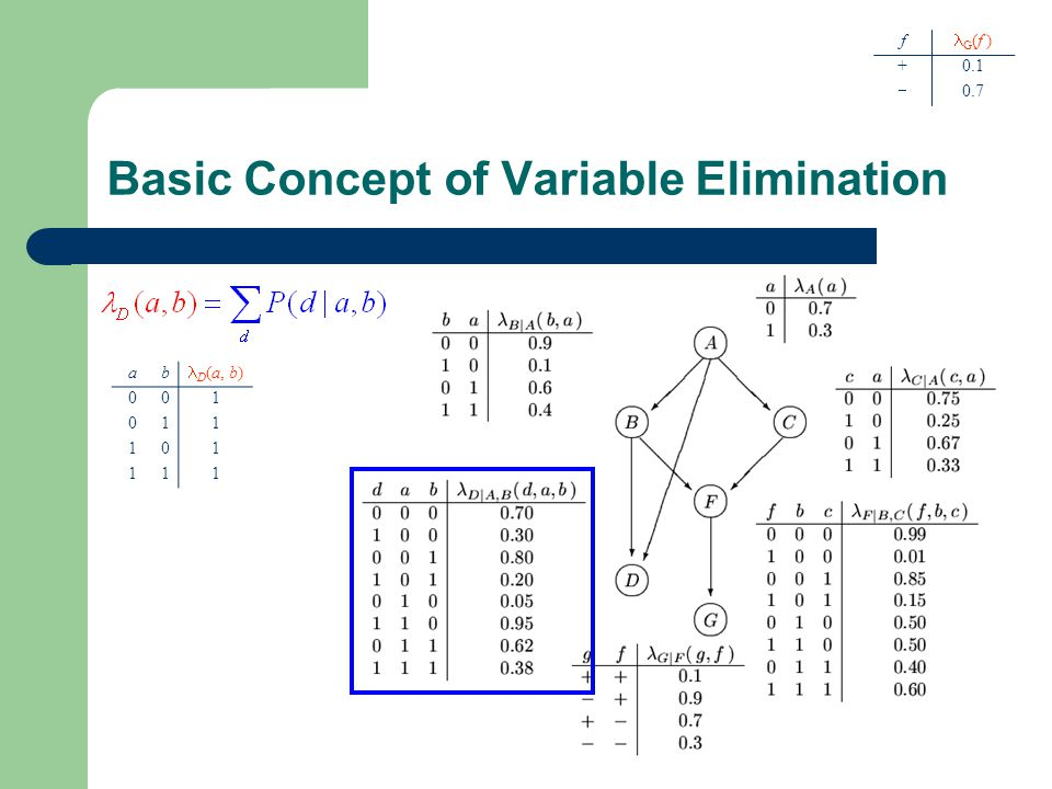 Basic Concept of Variable Elimination f G (f ) +0.1  0.7 ab D (a, b) 001 011 101 111