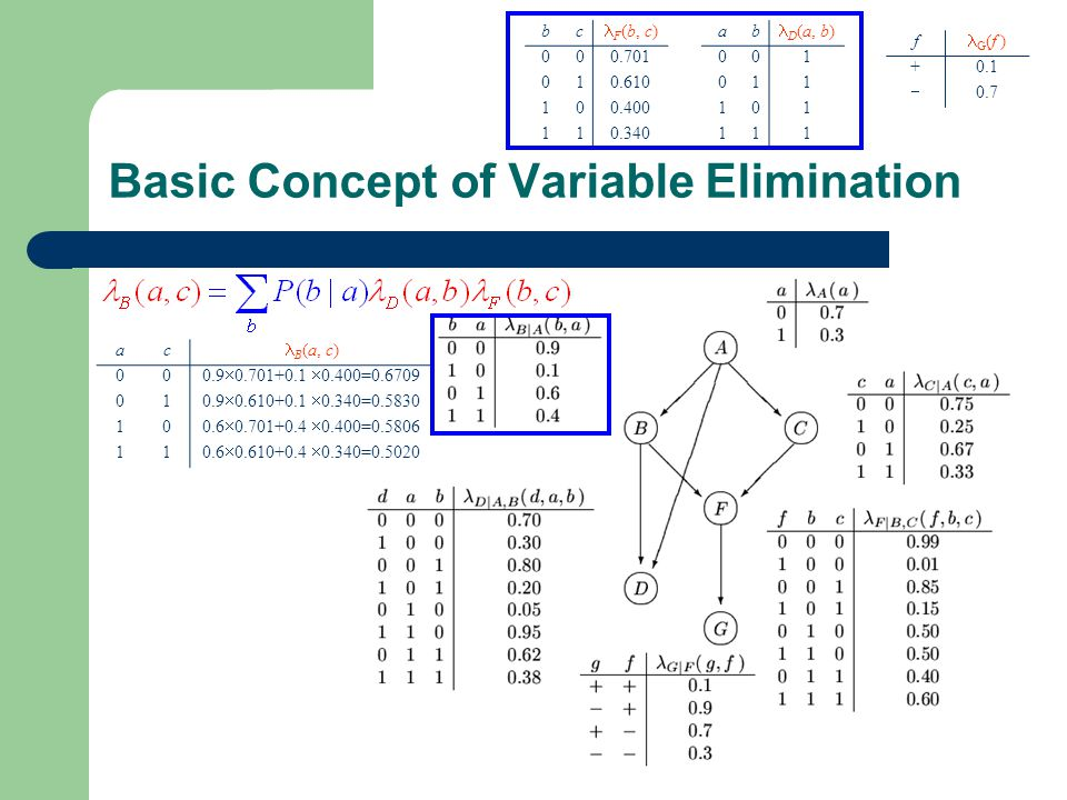 Basic Concept of Variable Elimination f G (f ) +0.1  0.7 ab D (a, b) 001 011 101 111 bc F (b, c) 000.701 010.610 100.400 110.340 ac B (a, c) 00 0.9  0.701+0.1  0.400=0.6709 01 0.9  0.610+0.1  0.340=0.5830 10 0.6  0.701+0.4  0.400=0.5806 11 0.6  0.610+0.4  0.340=0.5020