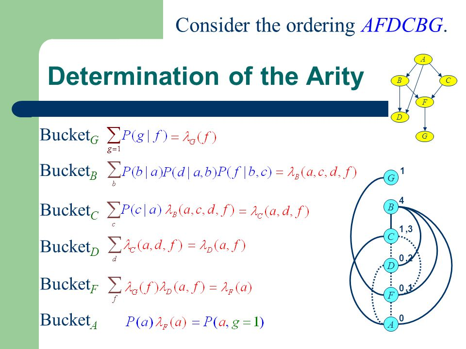 Determination of the Arity Bucket G Bucket B Bucket C Bucket D Bucket F Bucket A A B D C F G Consider the ordering AFDCBG.