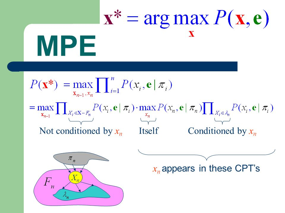 MPE XnXn Not conditioned by x n Conditioned by x n Itself x n appears in these CPT's
