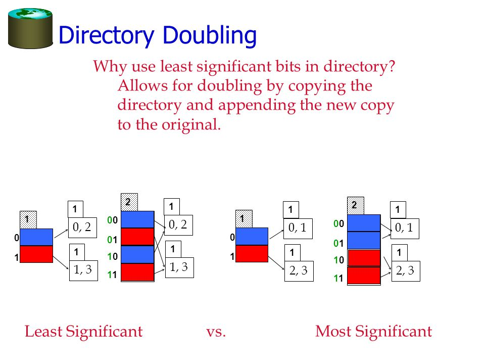 Directory Doubling0 0101 1010 1 2 Why use least significant bits in directory? Allows for doubling by copying the directory and appending the new copy
