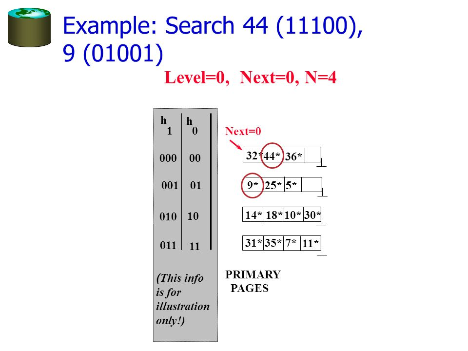 Example: Search 44 (11100), 9 (01001) 0 h h 1 Level=0, Next=0, N=4 00 01 10 11 000 001 010 011 PRIMARY PAGES 44* 36* 32* 25* 9*5* 14*18* 10* 30* 31*35* 11* 7* ( This info is for illustration only!) Next=0