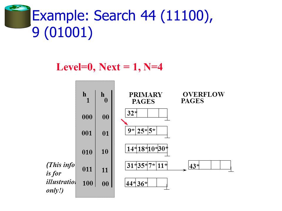 Level=0, Next = 1, N=4 ( This info is for illustration only!) 0 h h 1 00 01 10 11 000 001 010 011 PRIMARY PAGES OVERFLOW PAGES 00 100 44* 36* 32* 25*