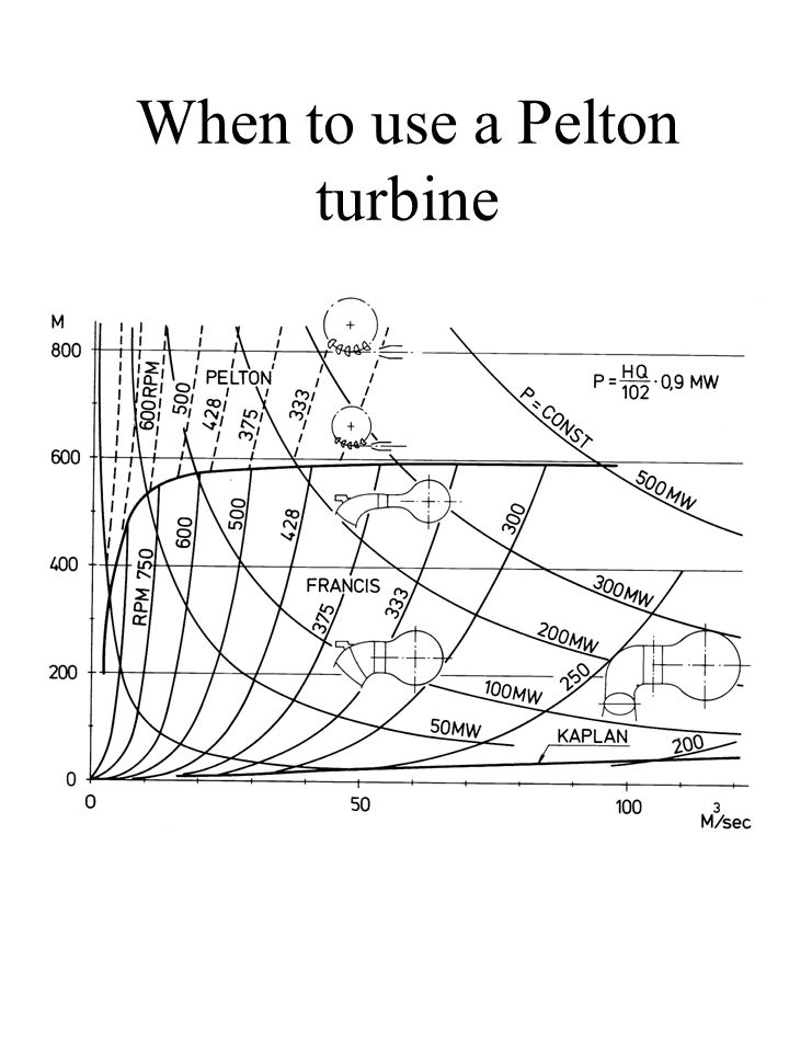 Energy conversion in a Pelton turbine OutletOutlet of the runner Inlet of the runner Outlet of the needle Inlet of the needle