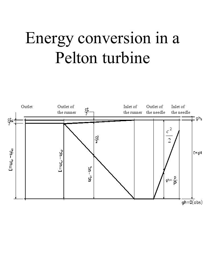 Energy conversion in a Pelton turbine OutletOutlet of the runner Inlet of the runner Outlet of the needle Inlet of the needle
