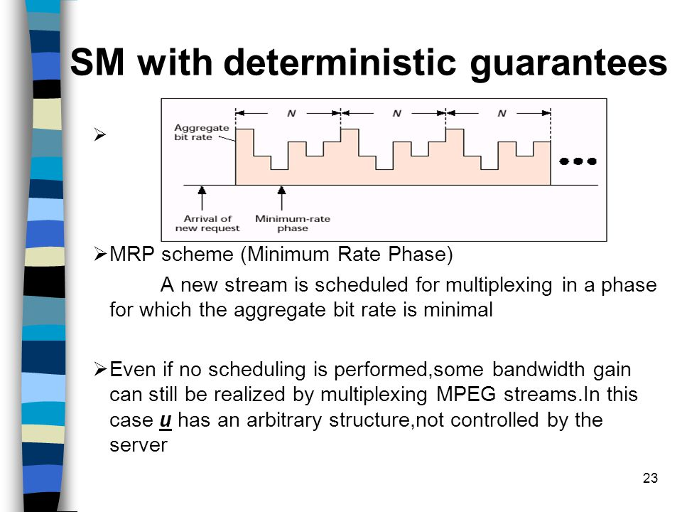 23 SM with deterministic guarantees   MRP scheme (Minimum Rate Phase) A new stream is scheduled for multiplexing in a phase for which the aggregate bit rate is minimal  Even if no scheduling is performed,some bandwidth gain can still be realized by multiplexing MPEG streams.In this case u has an arbitrary structure,not controlled by the server