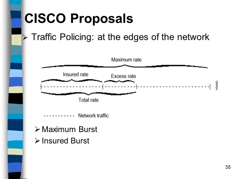 35 CISCO Proposals  Traffic Policing: at the edges of the network  Maximum Burst  Insured Burst