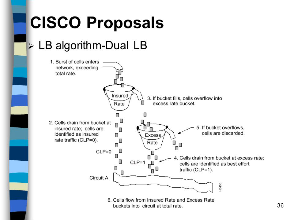 36 CISCO Proposals  LB algorithm-Dual LB