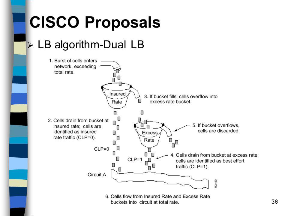 36 CISCO Proposals  LB algorithm-Dual LB