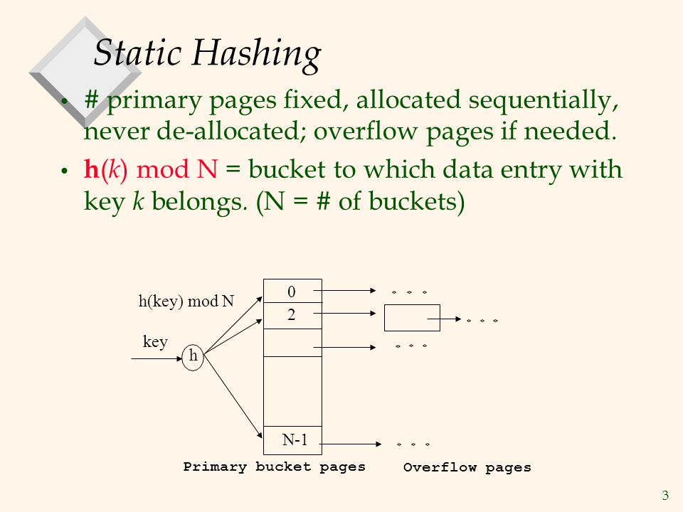 3 Static Hashing # primary pages fixed, allocated sequentially, never de-allocated; overflow pages if needed. h ( k ) mod N = bucket to which data ent