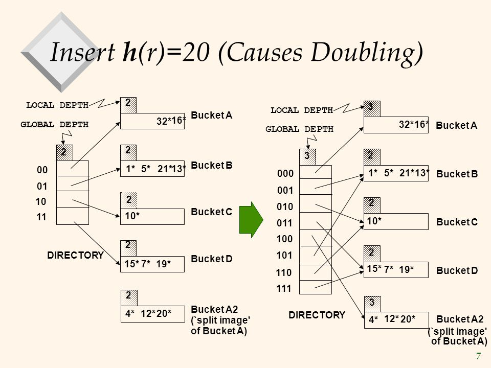 7 Insert h (r)=20 (Causes Doubling) 20* 00 01 10 11 2 2 2 2 LOCAL DEPTH 2 2 DIRECTORY GLOBAL DEPTH Bucket A Bucket B Bucket C Bucket D Bucket A2 (`split image of Bucket A) 1* 5*21*13* 32* 16* 10* 15*7*19* 4*12* 19* 2 2 2 000 001 010 011 100 101 110 111 3 3 3 DIRECTORY Bucket A Bucket B Bucket C Bucket D Bucket A2 (`split image of Bucket A) 32* 1*5*21*13* 16* 10* 15* 7* 4* 20* 12* LOCAL DEPTH GLOBAL DEPTH