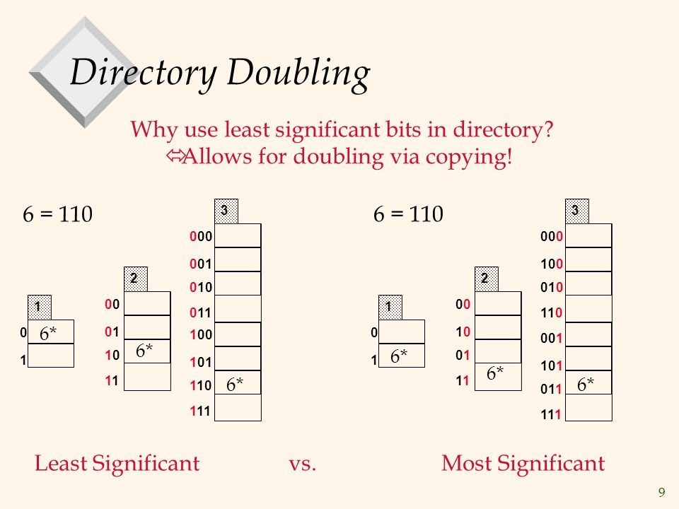 9 Directory Doubling 0 0101 1010 1 2 Why use least significant bits in directory.