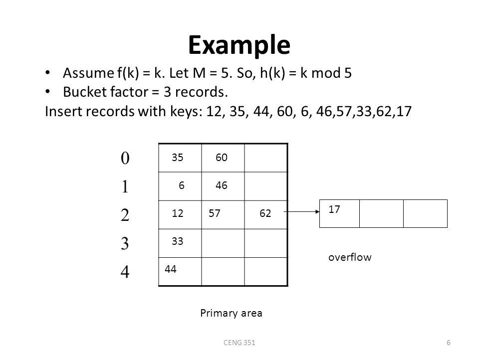 CENG 3516 Example Assume f(k) = k. Let M = 5. So, h(k) = k mod 5 Bucket factor = 3 records.