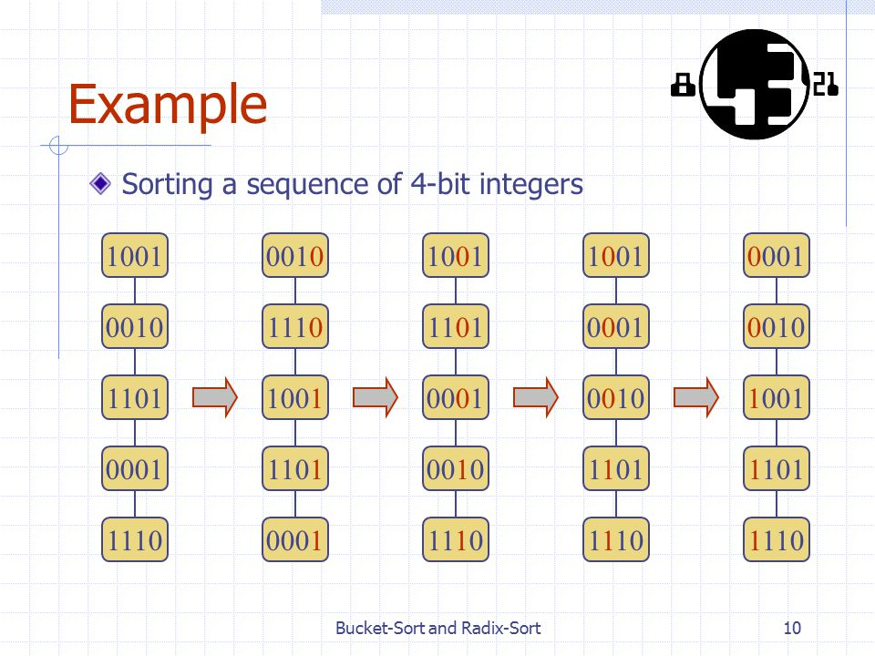 10 Example Sorting a sequence of 4-bit integers 1001 0010 1101 0001 1110 0010 1110 1001 1101 0001 1001 1101 0001 0010 1110 1001 0001 0010 1101 1110 00