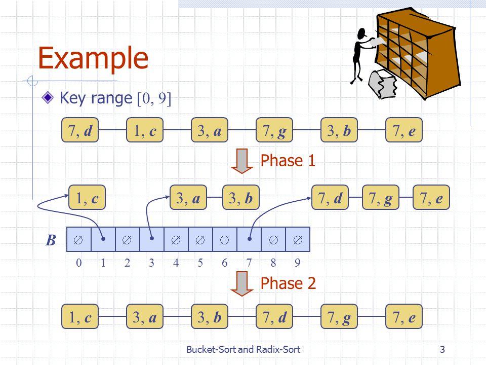 Bucket-Sort and Radix-Sort3 Example Key range [0, 9] 7, d1, c3, a7, g3, b7, e1, c3, a3, b7, d7, g7, e Phase 1 Phase 2 0123456789 B 1, c7, d7, g3, b3, a7, e 