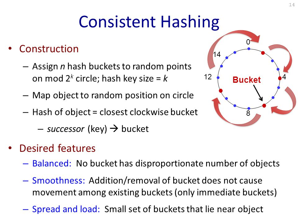 0 4 8 12 Bucket 14 Construction – Assign n hash buckets to random points on mod 2 k circle; hash key size = k – Map object to random position on circle – Hash of object = closest clockwise bucket – successor (key)  bucket Desired features – Balanced: No bucket has disproportionate number of objects – Smoothness: Addition/removal of bucket does not cause movement among existing buckets (only immediate buckets) – Spread and load: Small set of buckets that lie near object 14