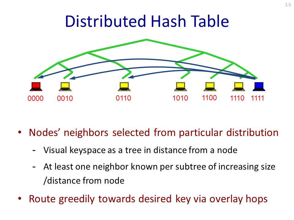 Distributed Hash Table 0010 011010101111 1100 1110 0000 Nodes' neighbors selected from particular distribution -Visual keyspace as a tree in distance from a node -At least one neighbor known per subtree of increasing size /distance from node Route greedily towards desired key via overlay hops 19