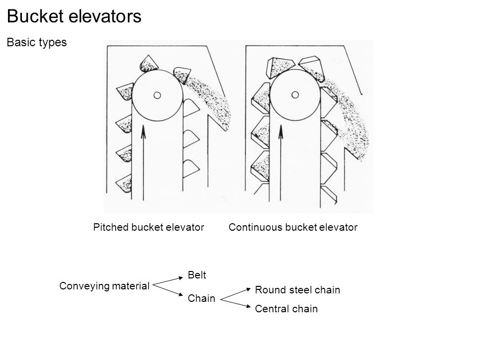 Bucket elevators Basic types Pitched bucket elevatorContinuous bucket elevator Conveying material Belt Chain Central chain Round steel chain