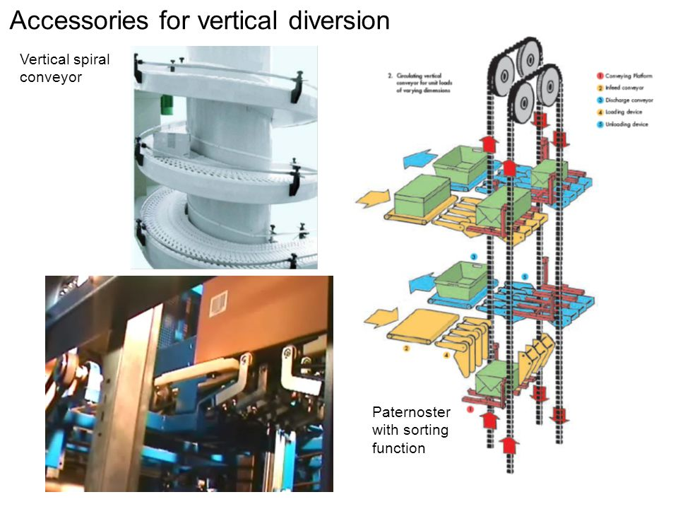 Accessories for vertical diversion Paternoster with sorting function Vertical spiral conveyor