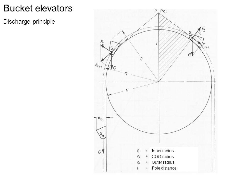 Bucket elevators Discharge principle Inner radius COG radius Outer radius Pole distance