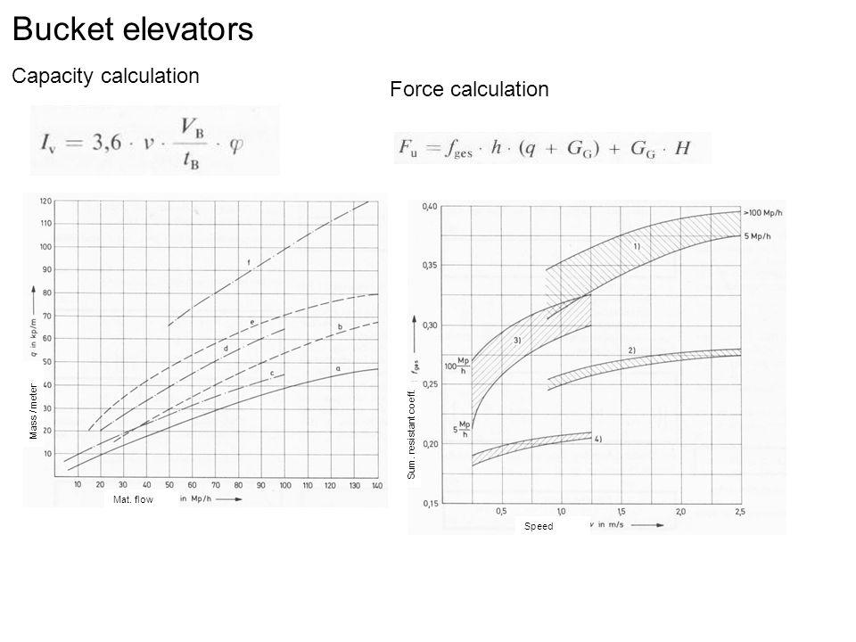 Bucket elevators Capacity calculation Force calculation Speed Sum. resistant coeff. Mat. flow Mass / meter