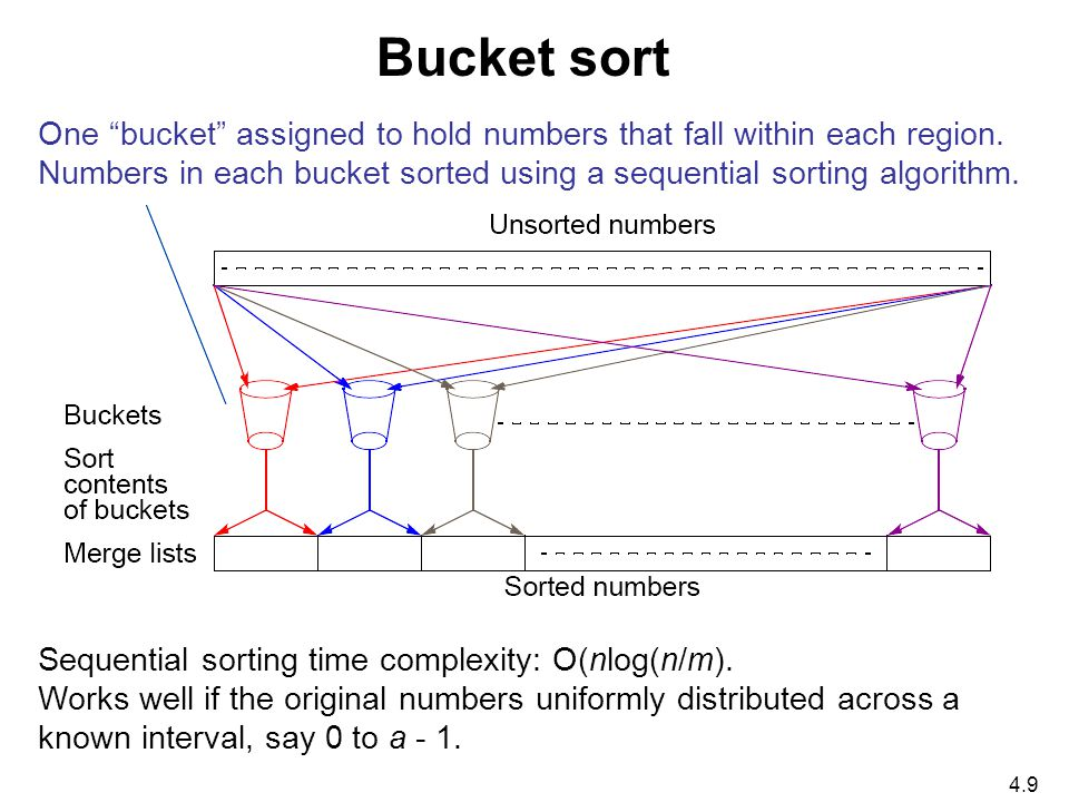 4.9 Bucket sort One bucket assigned to hold numbers that fall within each region.