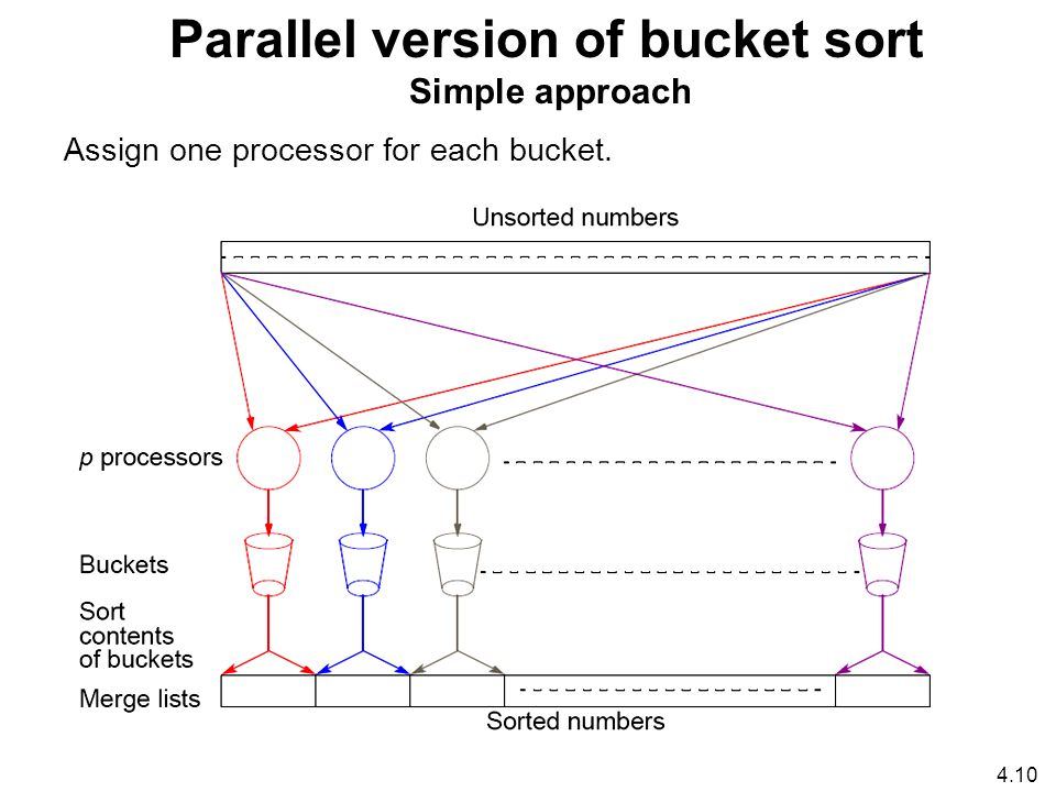 4.10 Parallel version of bucket sort Simple approach Assign one processor for each bucket.