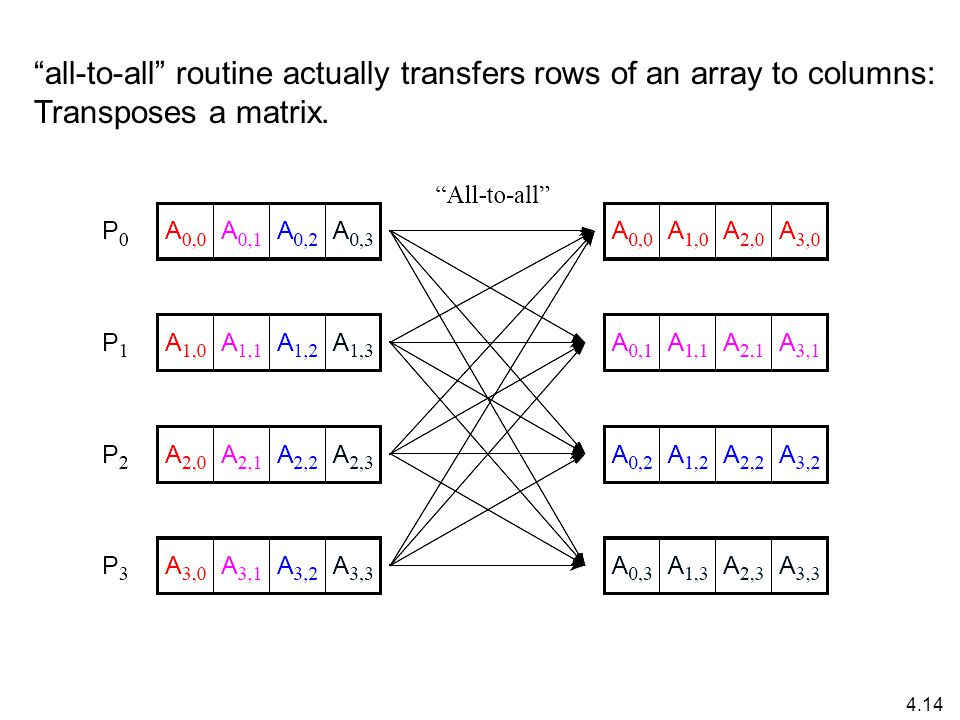 4.14 all-to-all routine actually transfers rows of an array to columns: Transposes a matrix.