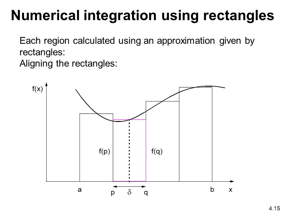 4.15 Numerical integration using rectangles Each region calculated using an approximation given by rectangles: Aligning the rectangles: