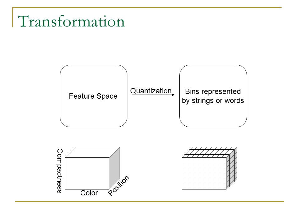 Transformation Feature Space Bins represented by strings or words Quantization Color Compactness Position