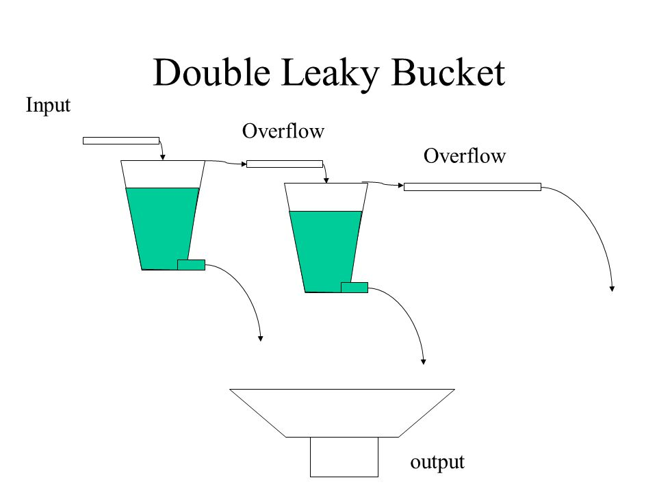 Double Leaky Bucket Input Overflow output Overflow