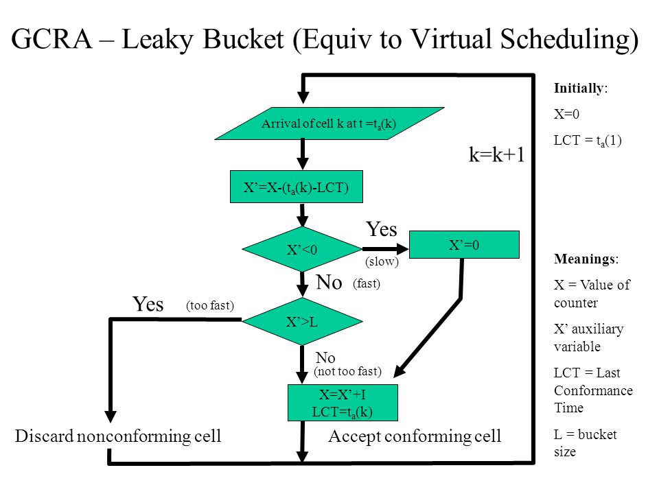 GCRA – Leaky Bucket (Equiv to Virtual Scheduling) Arrival of cell k at t =t a (k) X'<0 X'>L X=X'+I LCT=t a (k) X'=0 Discard nonconforming cell Yes No