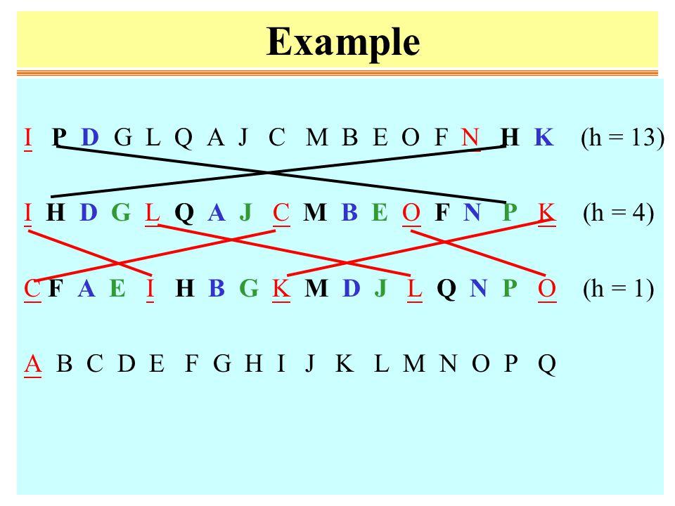 Example I P D G L Q A J C M B E O F N H K (h = 13) I H D G L Q A J C M B E O F N P K (h = 4) C F A E I H B G K M D J L Q N P O (h = 1) A B C D E F G H I J K L M N O P Q