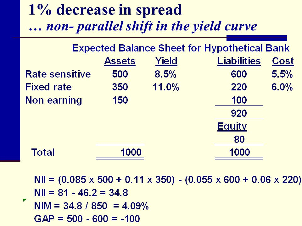 1% decrease in spread … non- parallel shift in the yield curve