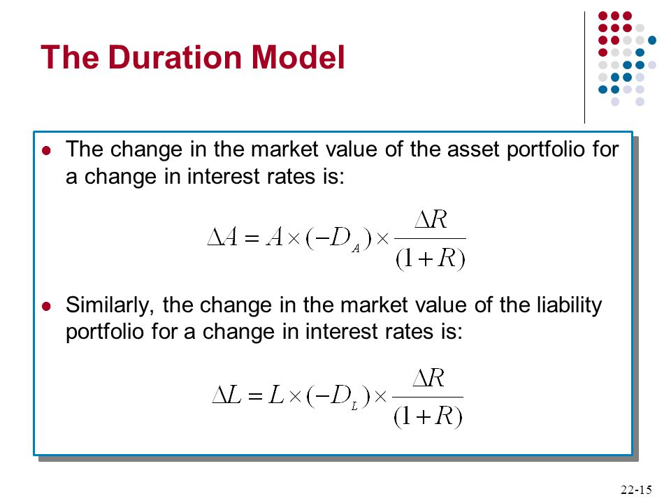 22-15 The Duration Model The change in the market value of the asset portfolio for a change in interest rates is: Similarly, the change in the market