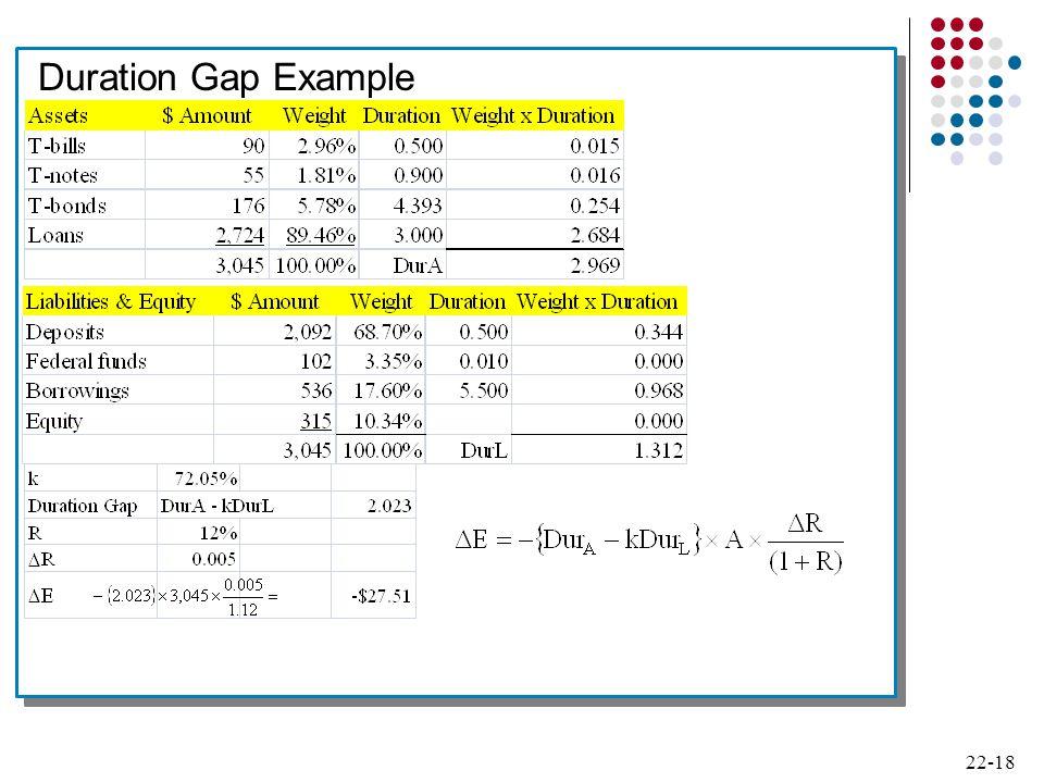22-18 Duration Gap Example