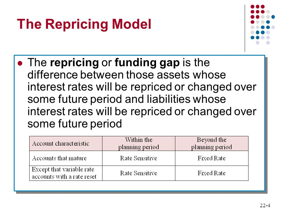 22-4 The Repricing Model The repricing or funding gap is the difference between those assets whose interest rates will be repriced or changed over som