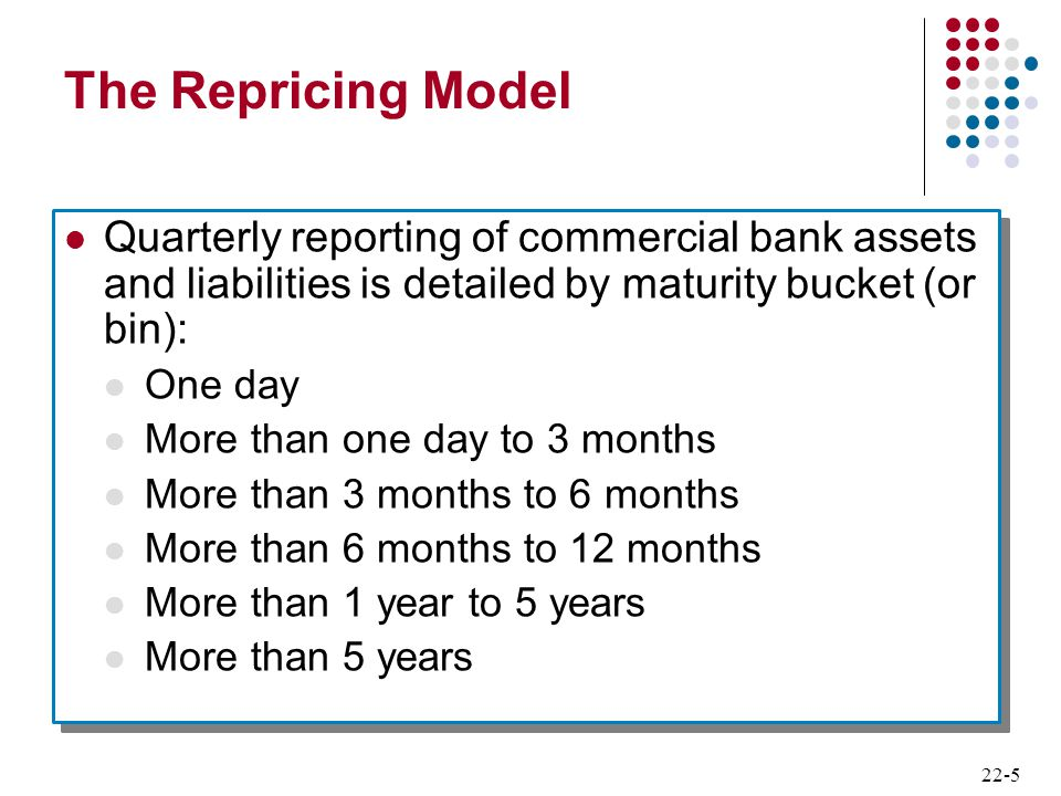 22-5 The Repricing Model Quarterly reporting of commercial bank assets and liabilities is detailed by maturity bucket (or bin): One day More than one
