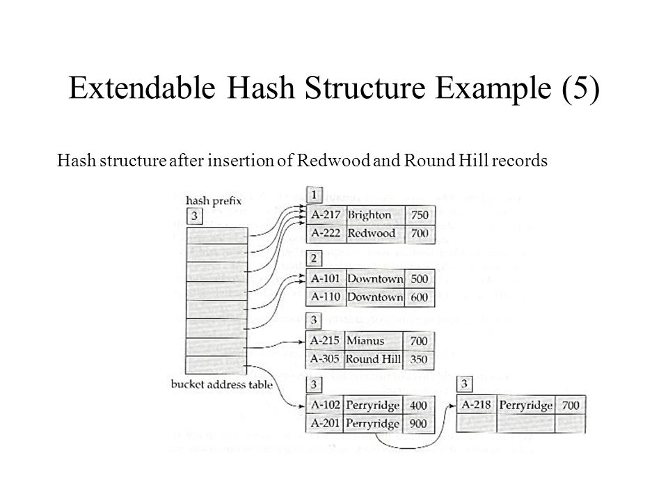 Extendable Hash Structure Example (5) Hash structure after insertion of Redwood and Round Hill records