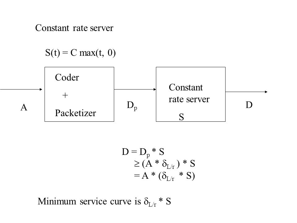 Constant rate server S(t) = C max(t, 0) Coder + Packetizer Constant rate server S DpDp D A D = D p * S  (A *  L/r ) * S = A * (  L/r * S) Minimum service curve is  L/r * S